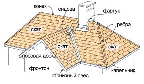 Схема полувальмовой крыши обязательно включает в себя оборудование кровли тепло-, паро- и гидроизоляцией.